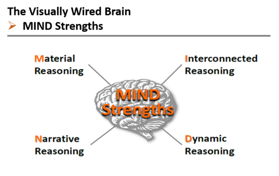 Developing 21st Century Leaders | Blog Series | PART 4: Mind Strength to Lead
